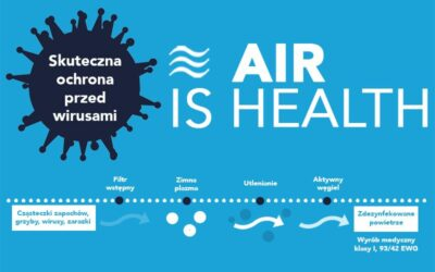 Oczyszczanie powietrza w czasach koronawirusa